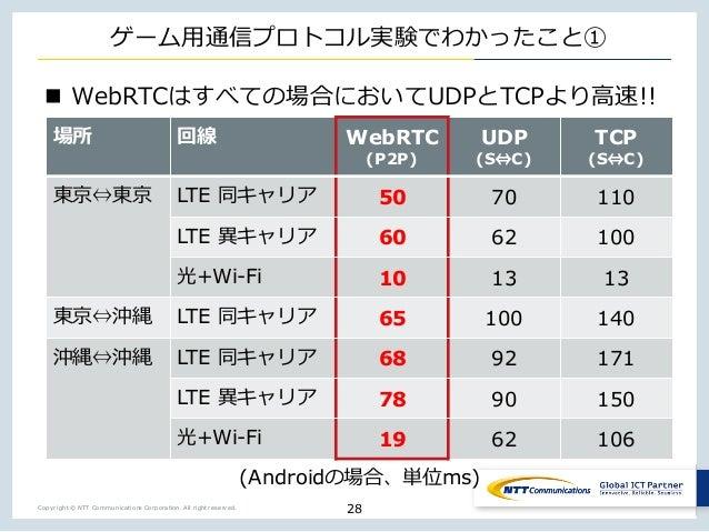 Copyright © NTT Communications Corporation. All right reserved. ゲーム⽤通信プロトコル実験でわかったこと① n WebRTCはすべての場合においてUDPとTCPより⾼速!! 28 ...