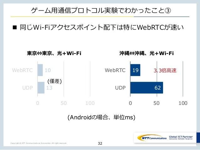 Copyright © NTT Communications Corporation. All right reserved. ゲーム⽤通信プロトコル実験でわかったこと③ n 同じWi-Fiアクセスポイント配下は特にWebRTCが速い 32 1...