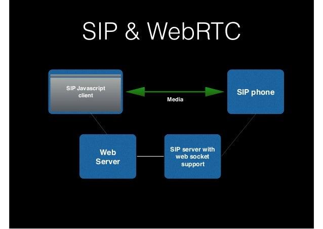 Webrtc Sip Client