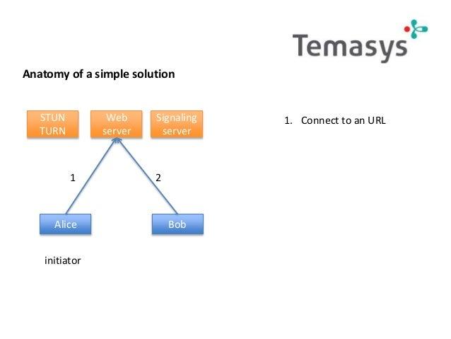 Practical webRTC - from API to Solution - webRTC Summit 2014