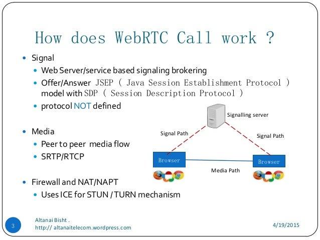 Building a WebRTC Communication and collaboration platform  -  techleash barcamp Slide 3