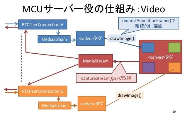 WebRTC Build MCU on browser