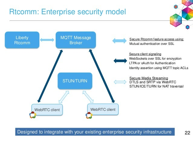 WebSphere Liberty Rtcomm: WebRTC Middleware for the Enterprise