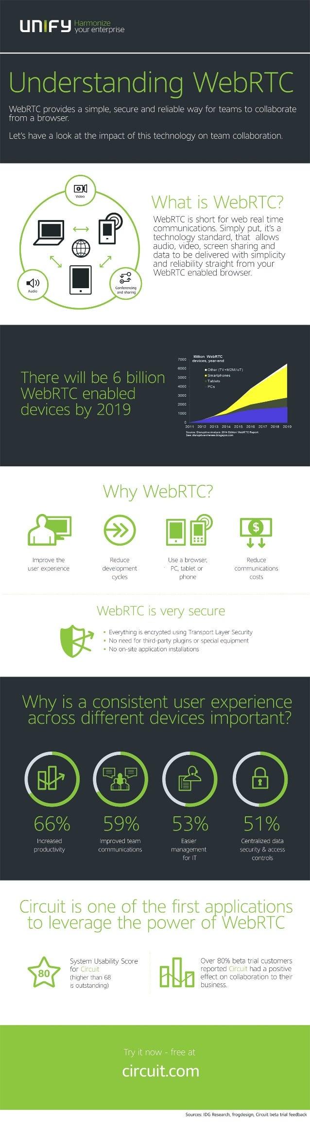 Understanding WebRTC - Infographic