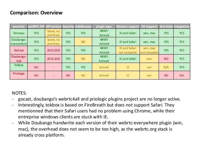 Webrtc plugins for Desktop Browsers