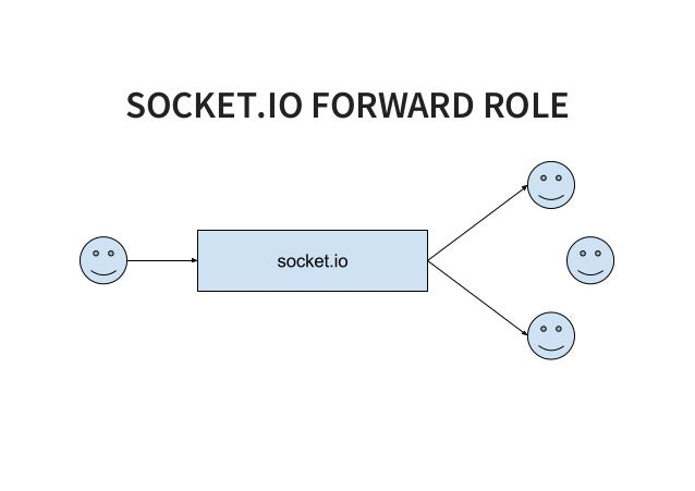 Building Multiplayer Games With Node Js And Socket Io