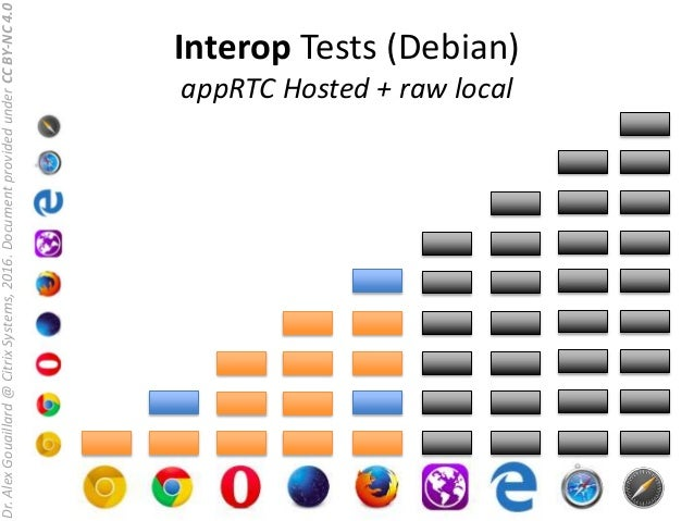 Test webrtc android