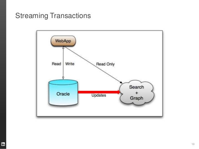 Streaming Transactions 10