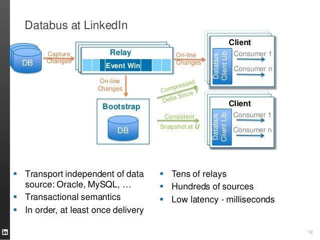 Databus at LinkedIn 12 DB Bootstrap Capture Changes On-line Changes On-line Changes DB Consistent Snapshot at U  Transpor...