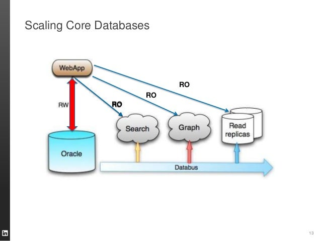 Scaling Core Databases 13 RO RO RO
