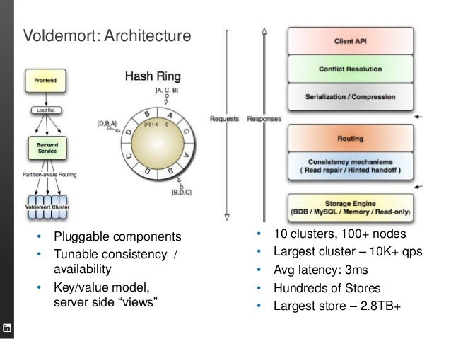 """• Pluggable components • Tunable consistency / availability • Key/value model, server side """"views"""" • 10 clusters, 100+ nod..."""