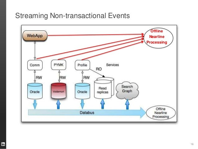 Streaming Non-transactional Events 16 Offline Nearline Processing