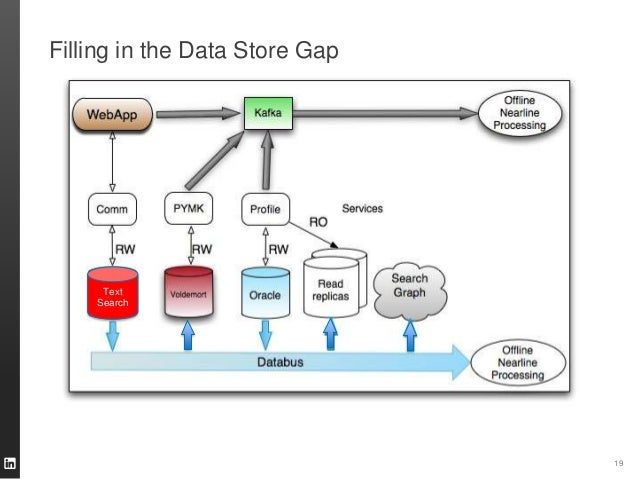 Filling in the Data Store Gap 19 Text Search