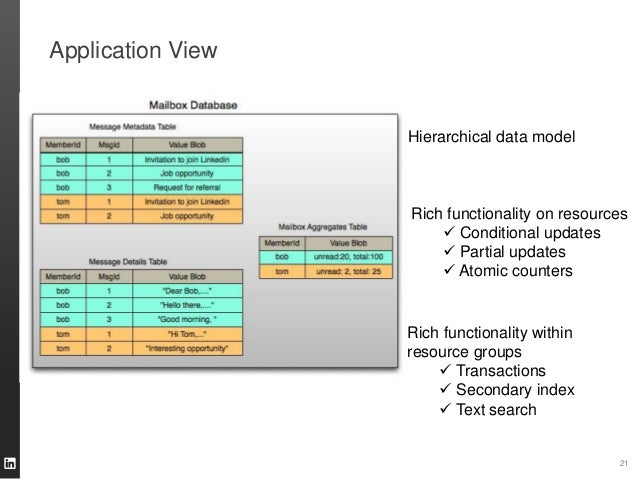 Application View 21 Hierarchical data model Rich functionality on resources  Conditional updates  Partial updates  Atom...