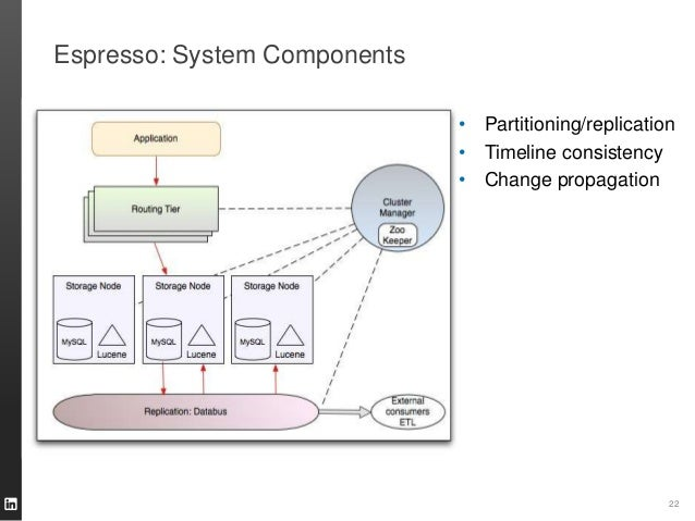Espresso: System Components 22 • Partitioning/replication • Timeline consistency • Change propagation