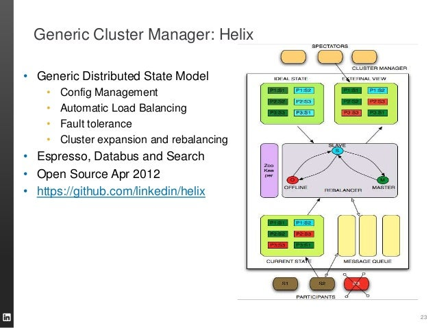 Generic Cluster Manager: Helix • Generic Distributed State Model • Config Management • Automatic Load Balancing • Fault to...