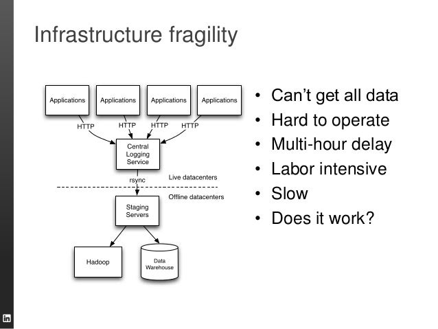 """Infrastructure fragility • Can""""t get all data • Hard to operate • Multi-hour delay • Labor intensive • Slow • Does it work?"""