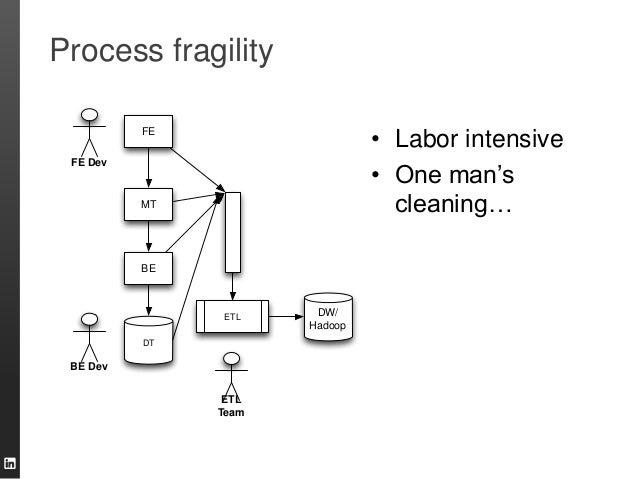 "Process fragility • Labor intensive • One man""s cleaning… FE MT BE DT FE Dev BE Dev ETL Team ETL DW/ Hadoop"