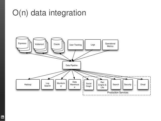 O(n) data integration
