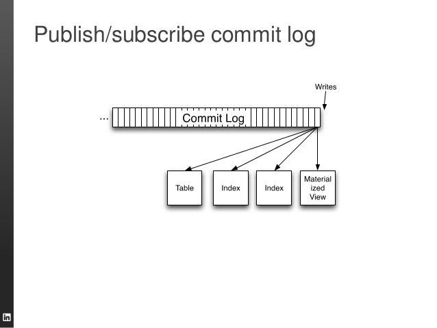 Publish/subscribe commit log
