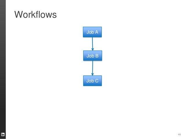 Workflows 46 Job A Job B Job C