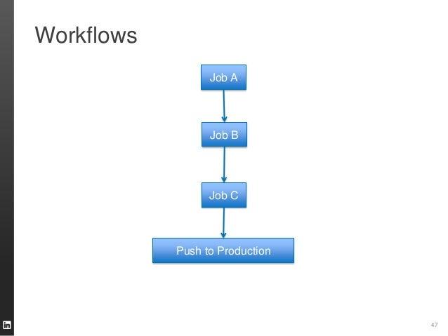 Workflows 47 Job A Job B Job C Push to Production