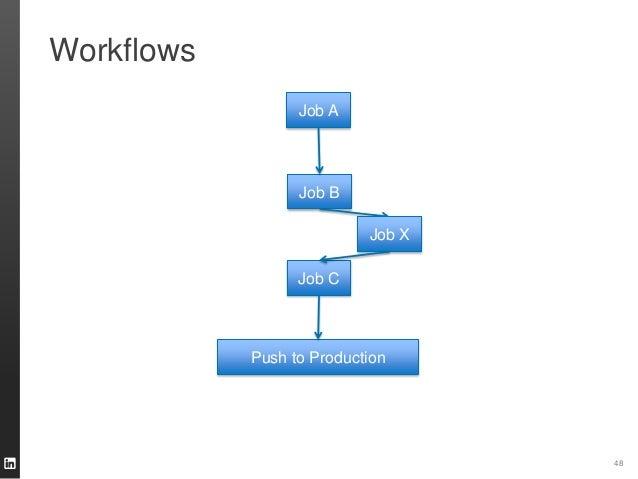 Workflows 48 Job A Job B Job C Push to Production Job X