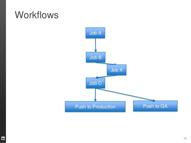 Workflows 49 Job A Job B Job C Push to Production Job X Push to QA