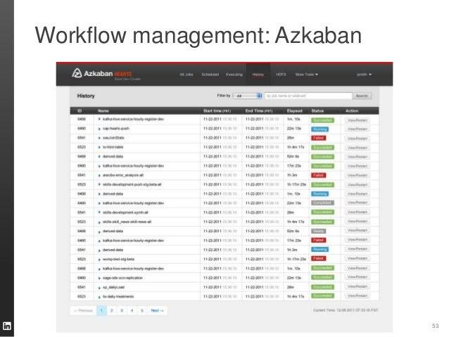 Workflow management: Azkaban 53