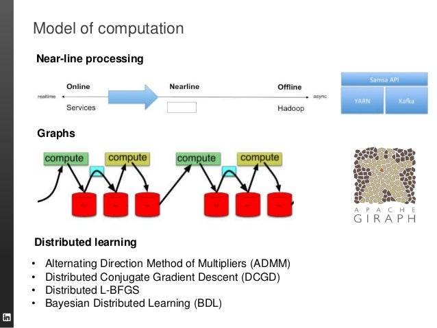 Model of computation • Alternating Direction Method of Multipliers (ADMM) • Distributed Conjugate Gradient Descent (DCGD) ...