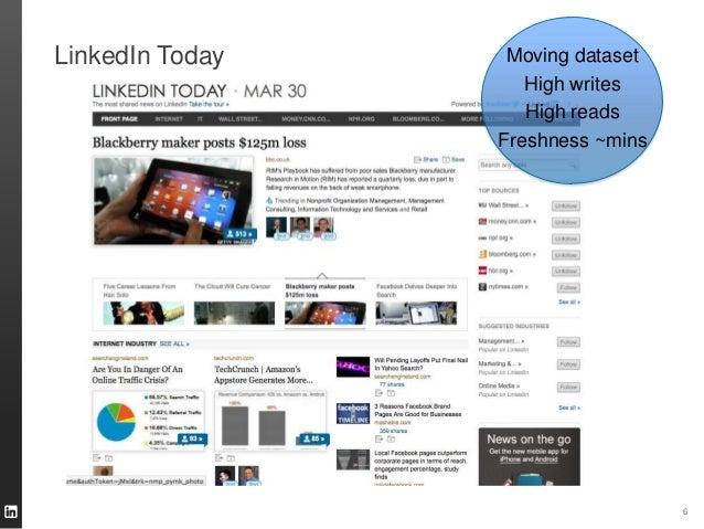 LinkedIn Today 6 Moving dataset High writes High reads Freshness ~mins