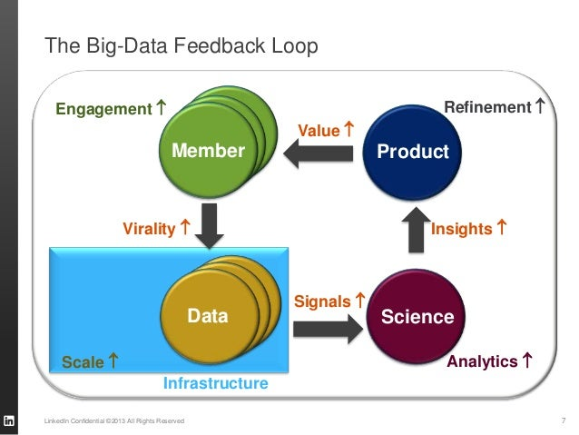 The Big-Data Feedback Loop LinkedIn Confidential ©2013 All Rights Reserved 7 Value  Insights  Scale  Product ScienceDat...