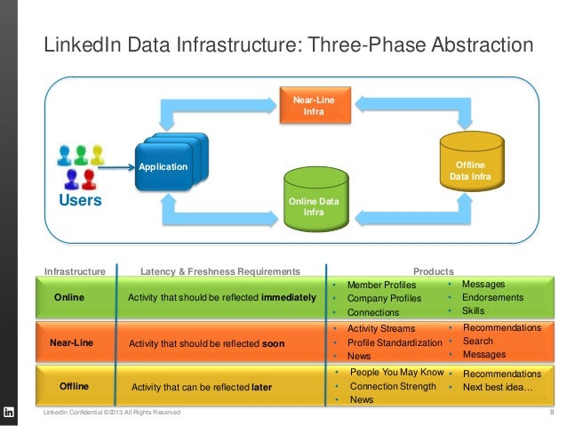 LinkedIn Data Infrastructure: Three-Phase Abstraction LinkedIn Confidential ©2013 All Rights Reserved 8 Users Online Data ...