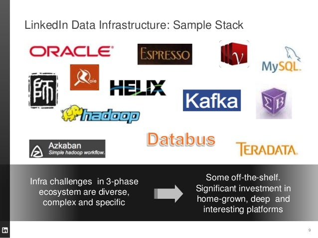 LinkedIn Data Infrastructure: Sample Stack 9 Infra challenges in 3-phase ecosystem are diverse, complex and specific Some ...
