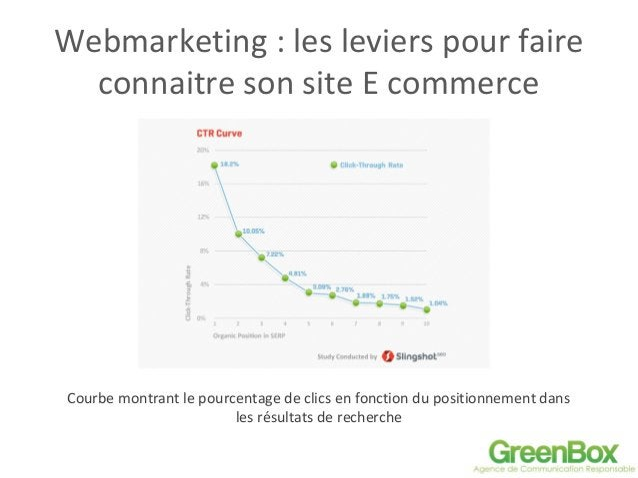Webmarketing : les leviers pour faire connaitre son site E commerce Courbe montrant le pourcentage de clics en fonction du...