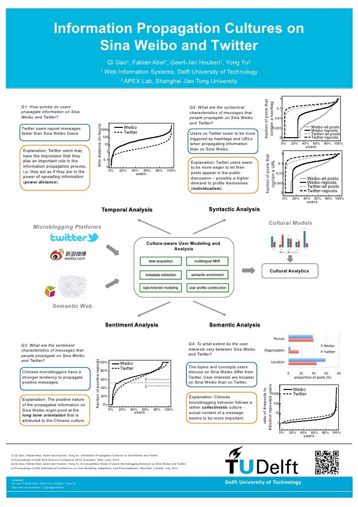 Information Propagation Cultures on                                     Sina Weibo and Twitter                            ...