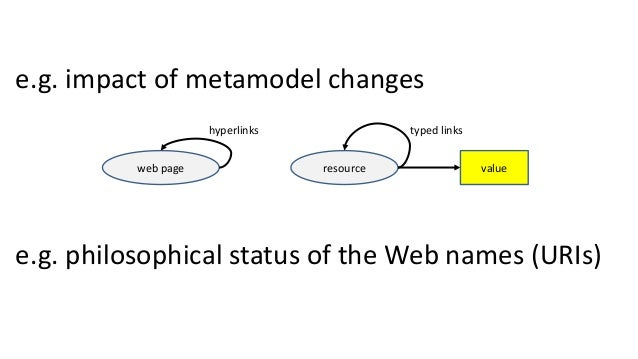 e.g. impact of metamodel changes e.g. philosophical status of the Web names (URIs) web page resource value typed linkshype...