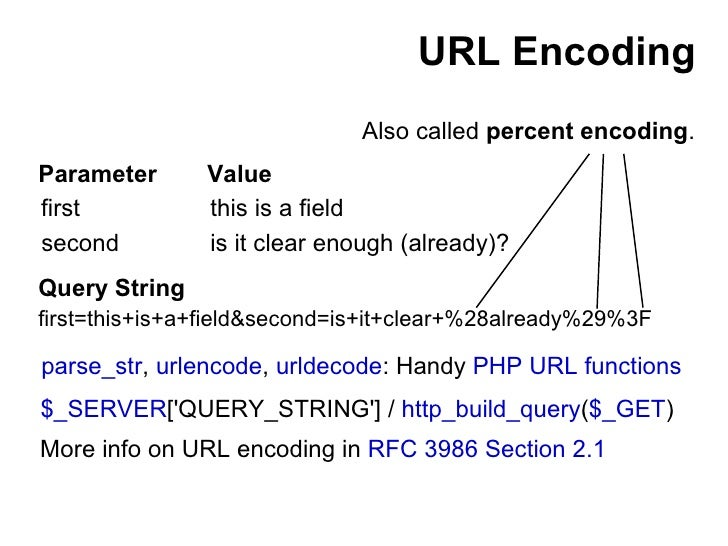 URL Encoding Also called percent