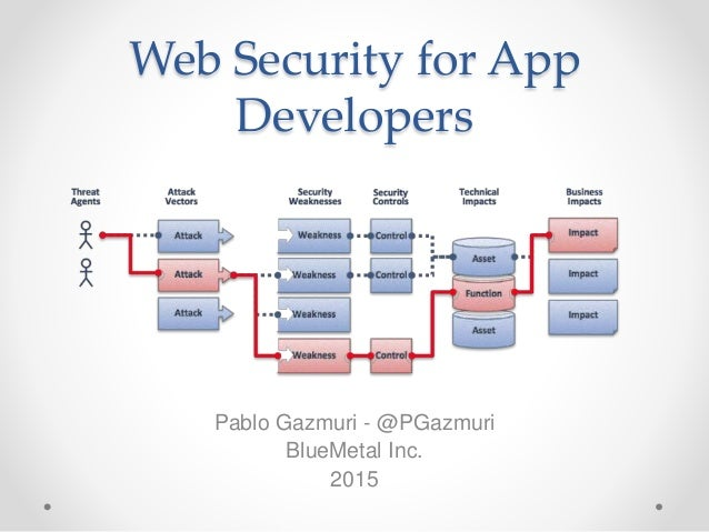 Web Security for App Developers Pablo Gazmuri - @PGazmuri BlueMetal Inc. 2015