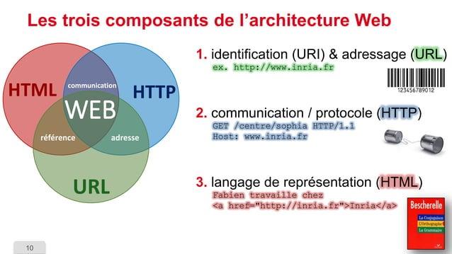 10  Les trois composants de l'architecture Web  1.identification (URI) & adressage (URL) ex. http://www.inria.fr  2.commun...