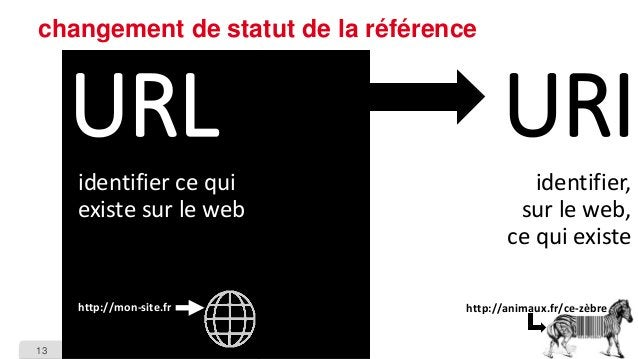 13  changement de statut de la référence  URL  identifier ce qui existe sur le web  http://mon-site.fr  URI  identifier, s...