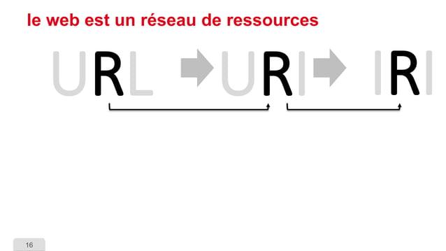 16  le web est un réseau de ressources  URL  URI  IRI
