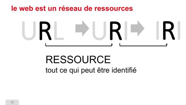 17  le web est un réseau de ressources  URL  URI  IRI  RESSOURCEtout ce qui peut être identifié
