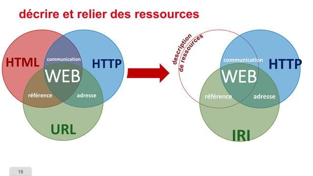 18  HTTP  référence  adresse  communication  WEB  IRI  décrire et relier des ressources  HTTP  URL  HTML  référence  adres...