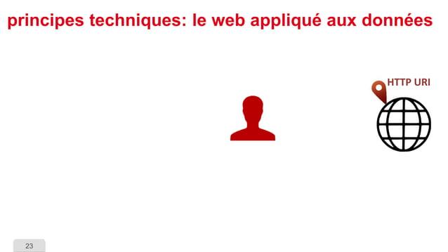 23  principes techniques: le web appliqué aux données  HTTP URI