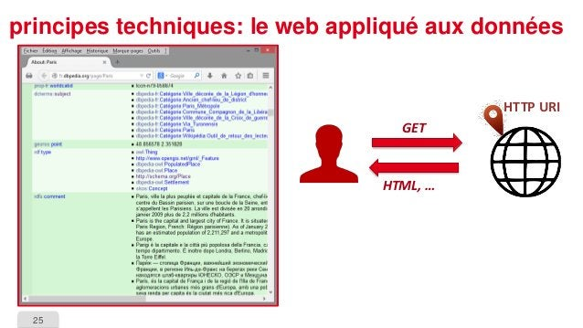 25  principes techniques: le web appliqué aux données  HTTP URI  GET  HTML, …