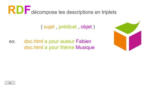36  RDF  décompose les descriptions en triplets  ( sujet, prédicat ,objet )  ex. doc.htmla pour auteur Fabiendoc.htmla pou...