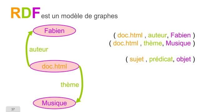 37  RDF  est un modèle de graphes  ( doc.html, auteur,Fabien ) ( doc.html, thème,Musique ) ( sujet, prédicat,objet )  doc....