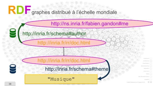 """38  """"Musique""""  RDF  graphes distribué à l'échelle mondiale  http://inria.fr/rr/doc.html  http://ns.inria.fr/fabien.gandon#..."""