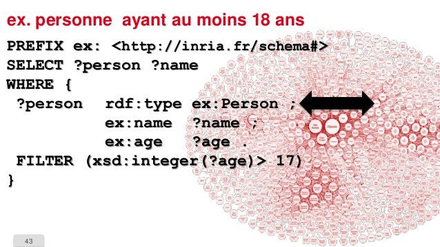 43  ex. personne ayant au moins 18 ansPREFIX ex: <http://inria.fr/schema#> SELECT ?person ?nameWHERE { ?person rdf:typeex:...